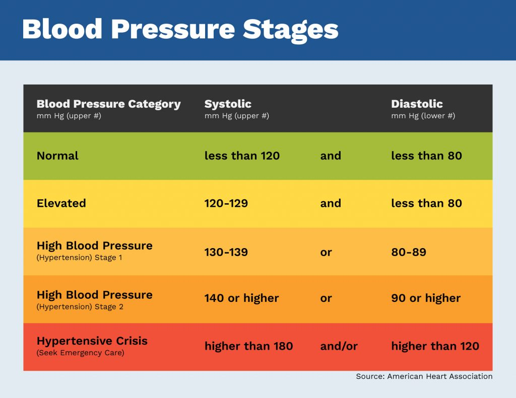 Blood Pressure Stages